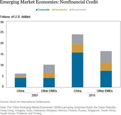 Chinese debt, emerging market economies graph