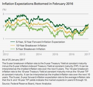 five year inflation graph, market inflation expectations
