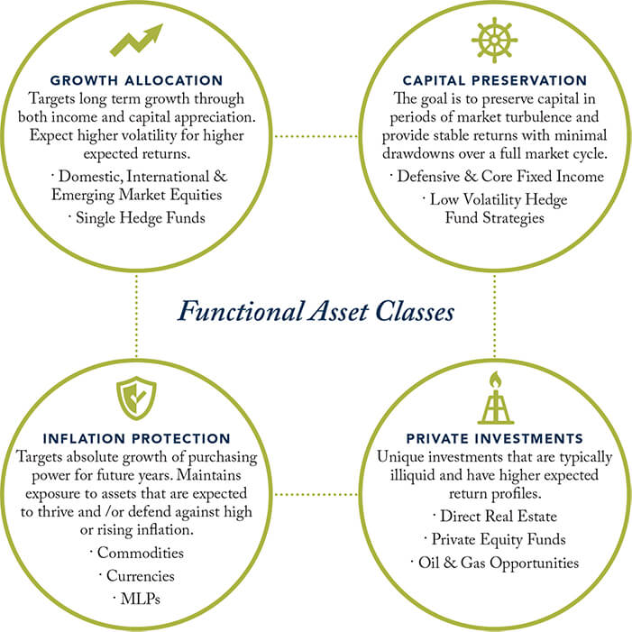 Functional Asset Classes - True North Advisors