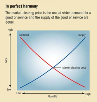 Graph demonstrating the relationship between the market clearing price and supply & demand.